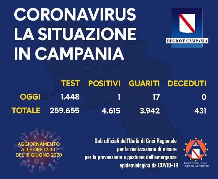 Coronavirus, la situazione in Campania aggiornata al 18 giugno