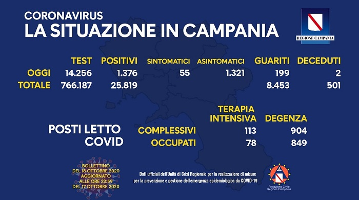 covid-campania