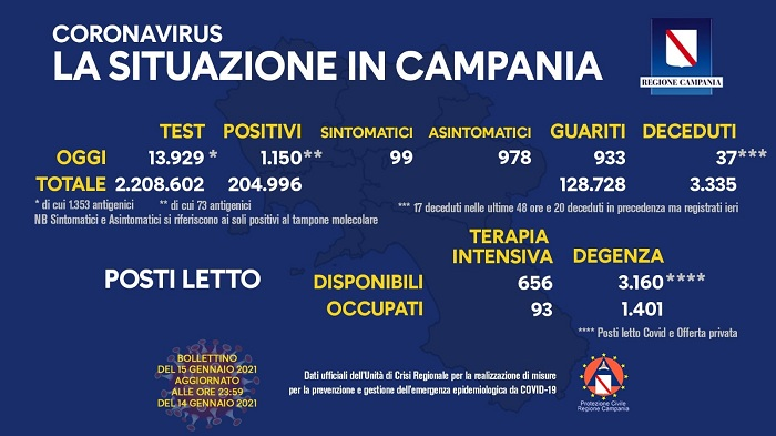 Covid Campania 15 gennaio 2021
