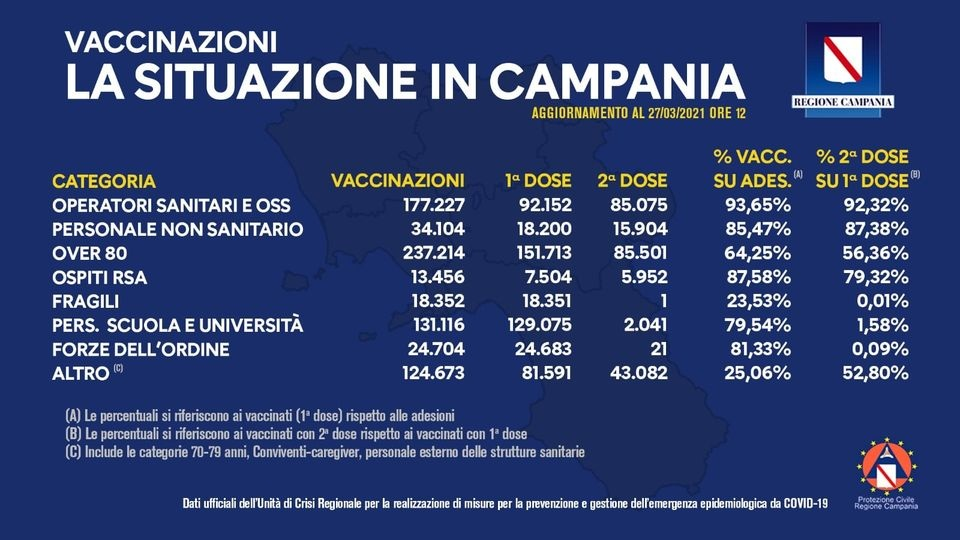 Vaccinazioni in Campania