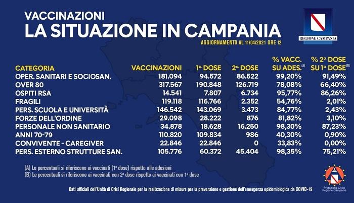 Covid-19 in Campania, bollettino vaccinazioni dell'11 aprile