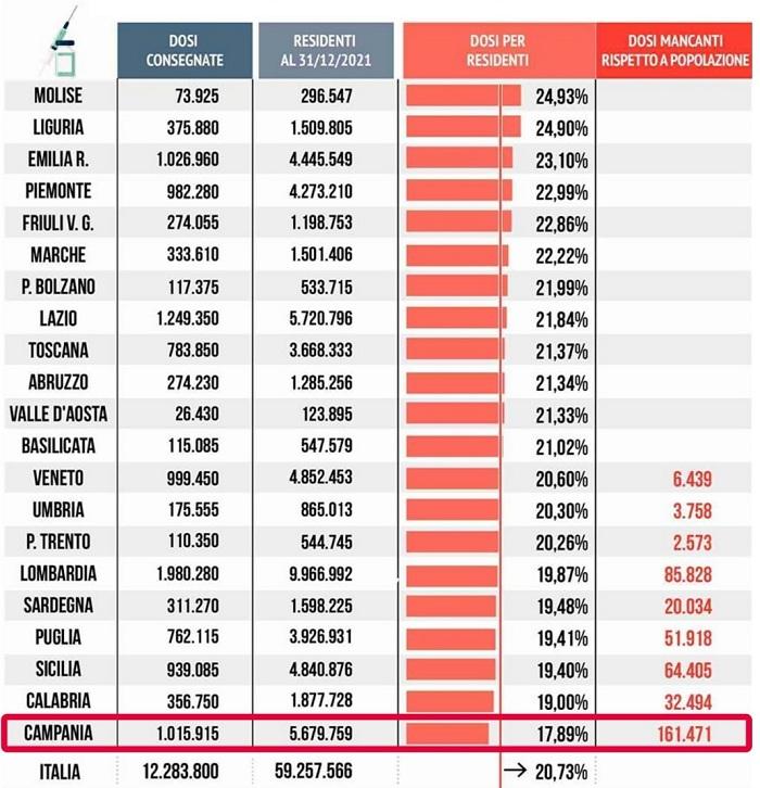 Elaborazione de Il Mattino su dati del Ministero della Salute ed Istat