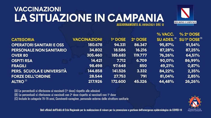 vaccinazioni Campania