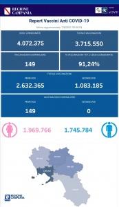 Report vaccini in Campania